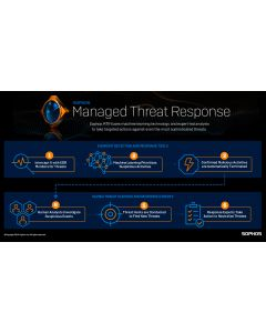 Central Intercept X Advanced with EDR and Managed Threat Response Standard